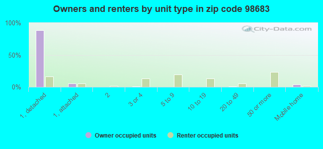 Owners and renters by unit type in zip code 98683