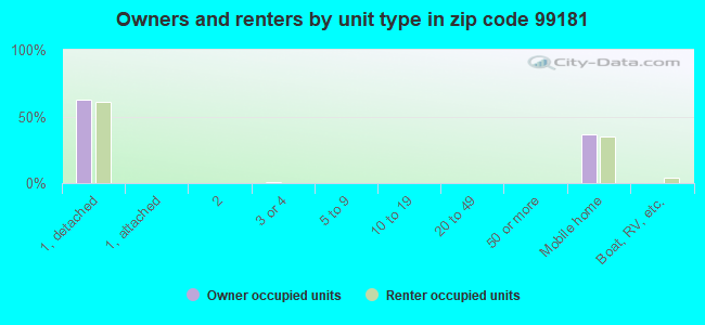 Owners and renters by unit type in zip code 99181
