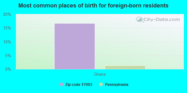 Most common places of birth for foreign-born residents