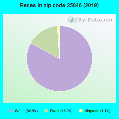 Zip code 25846 races chart