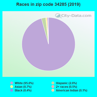Zip code 34285 races chart