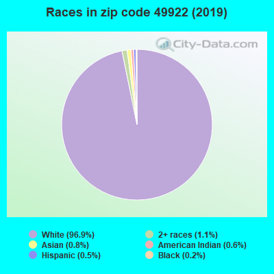 Zip code 49922 races chart