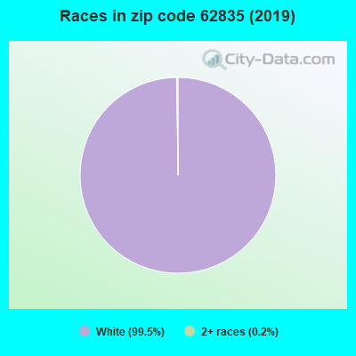 Zip code 62835 races chart