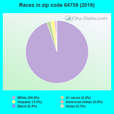 Zip code 64759 races chart