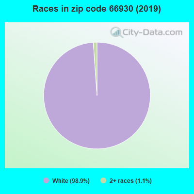 Zip code 66930 races chart