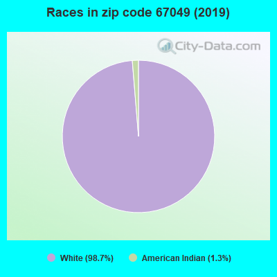 Zip code 67049 races chart