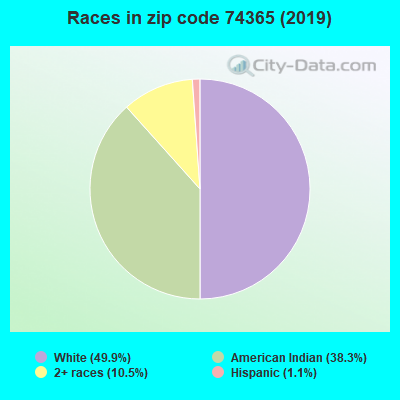 Zip code 74365 races chart