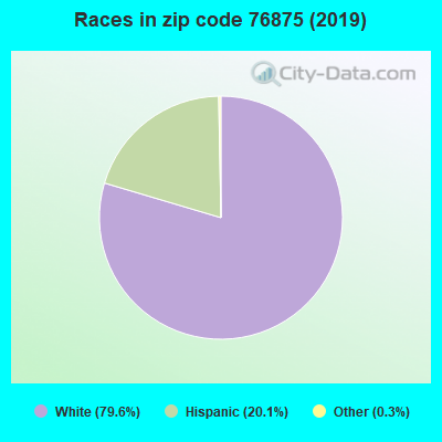 Zip code 76875 races chart