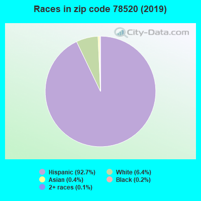 Zip code 78520 races chart