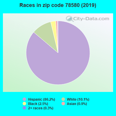Zip code 78580 races chart