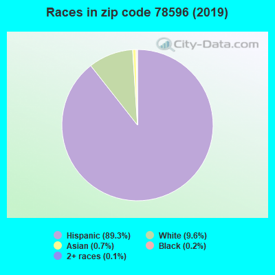 Zip code 78596 races chart