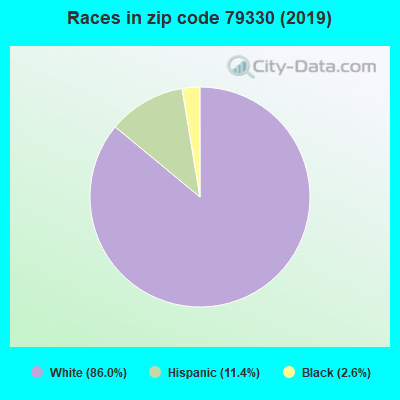 Zip code 79330 races chart