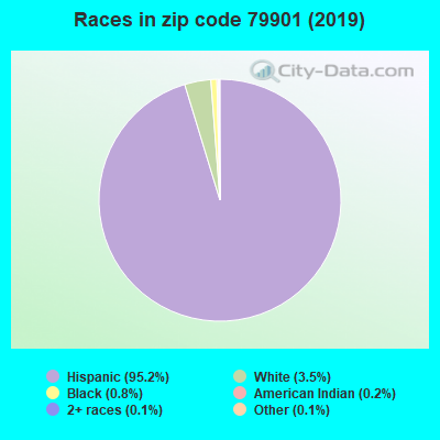Zip code 79901 races chart