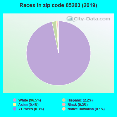 Zip code 85263 races chart