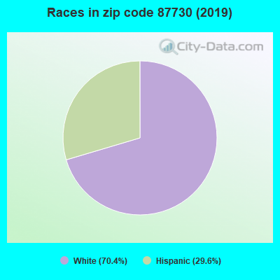 Zip code 87730 races chart