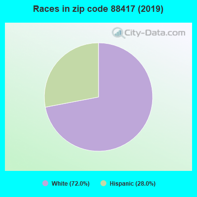 Zip code 88417 races chart