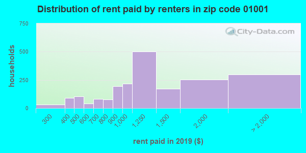 Rent paid by renters in 2015 in zip code 01001