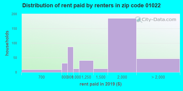 01022 rent paid by renters