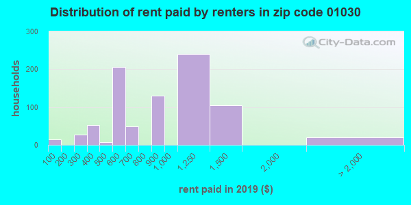 01030 rent paid by renters