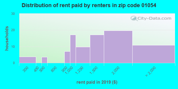 01054 rent paid by renters