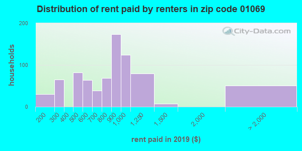 01069 rent paid by renters