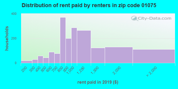01075 rent paid by renters