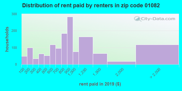 01082 rent paid by renters