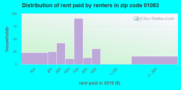 01083 rent paid by renters