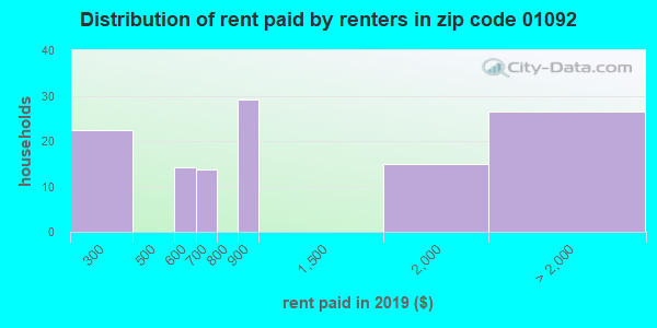 01092 rent paid by renters