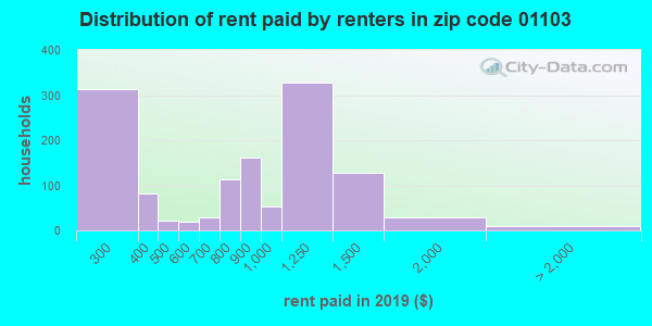 01103 rent paid by renters