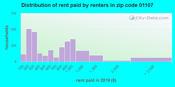 01107 rent paid by renters