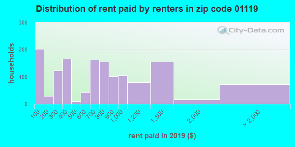 01119 rent paid by renters
