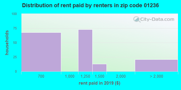 01236 rent paid by renters