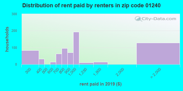01240 rent paid by renters