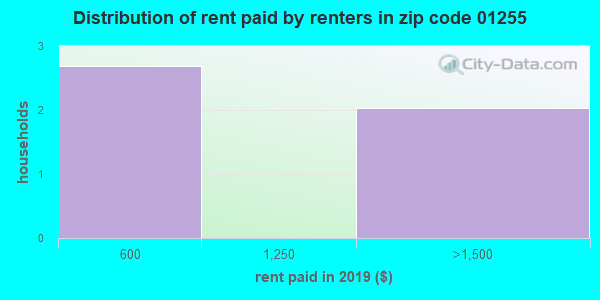 01255 rent paid by renters