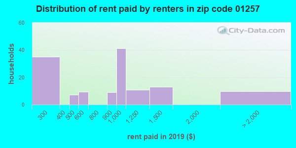 01257 rent paid by renters
