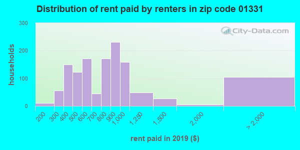 01331 rent paid by renters