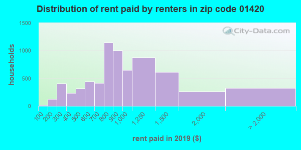 01420 rent paid by renters