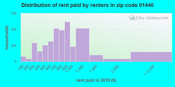 01440 rent paid by renters