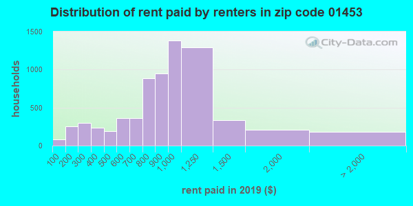 01453 rent paid by renters