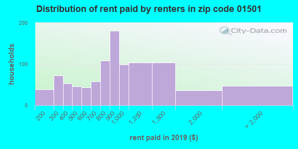 01501 rent paid by renters