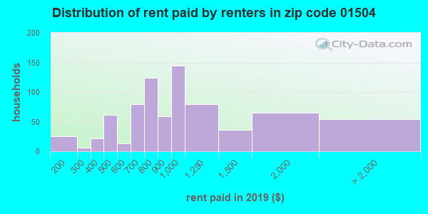 01504 rent paid by renters