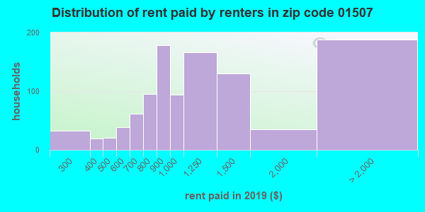 01507 rent paid by renters