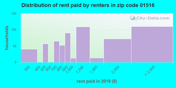 01516 rent paid by renters