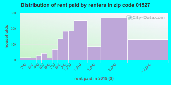 01527 rent paid by renters
