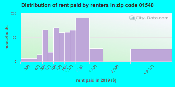 01540 rent paid by renters