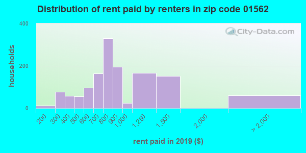 01562 rent paid by renters