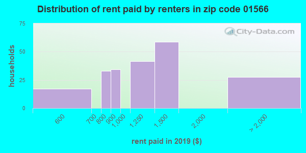 01566 rent paid by renters