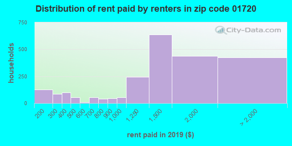 01720 rent paid by renters