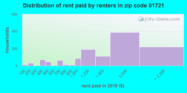 01721 rent paid by renters